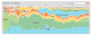Visual graphic of the popularity of music genres between 1950 and now.