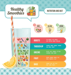 An infographic of the different components of healthy smoothies including the Base, Fruit, Greens, Thickening Agency, and Boosts.