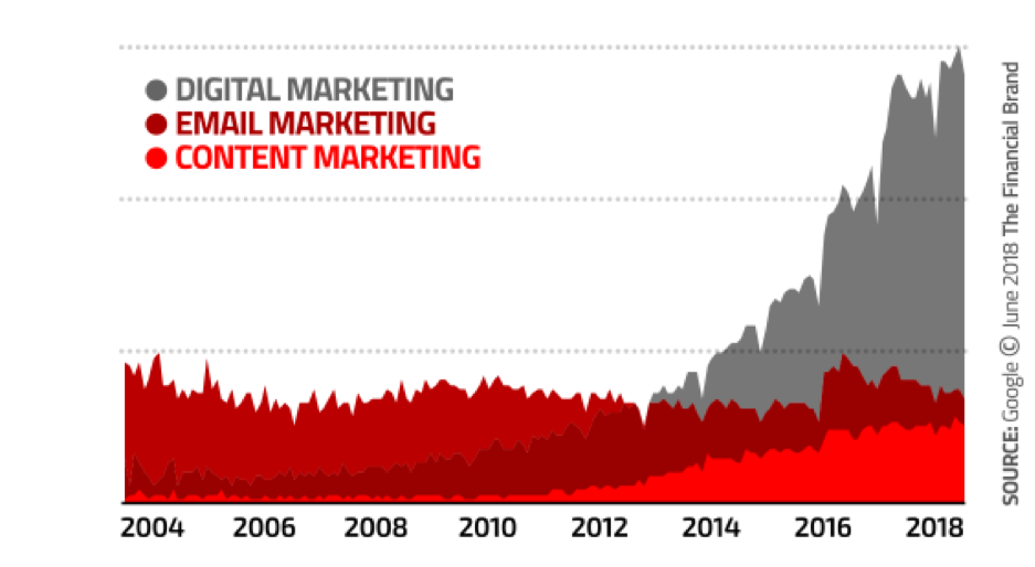 Graph of digital marketing, email marketing, and content marketing